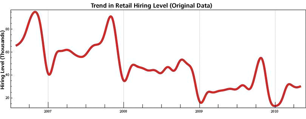 Figure 1: Normalized Hiring Levels Depicting Seasonal Spikes