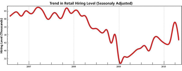 Figure 2: Seasonally Adjusted Hiring Levels