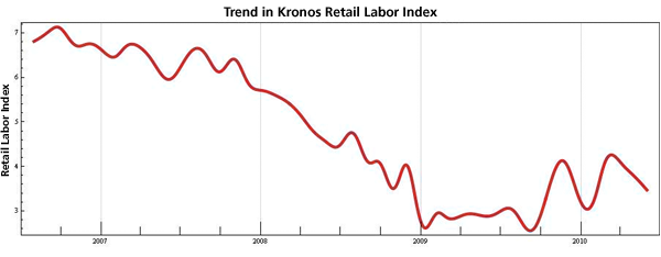 Figure 3: Trend in Seasonally Adjusted Kronos Retail Labor Index