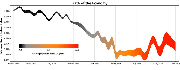Figure 4: Path of the US Economy: 2006–2009 (Kronos Data)