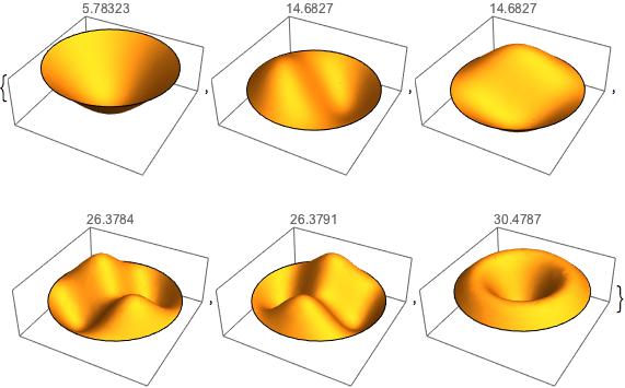 eigenfunktionen f r eine eingespannte membran berechnen. Black Bedroom Furniture Sets. Home Design Ideas