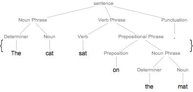 テキストの文法構造: Wolfram言...