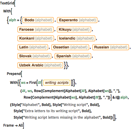 Writing Scripts and Alphabets: New in Wolfram Language 11