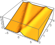 Solve an Initial Value Problem for the Wave Equation: New in Wolfram