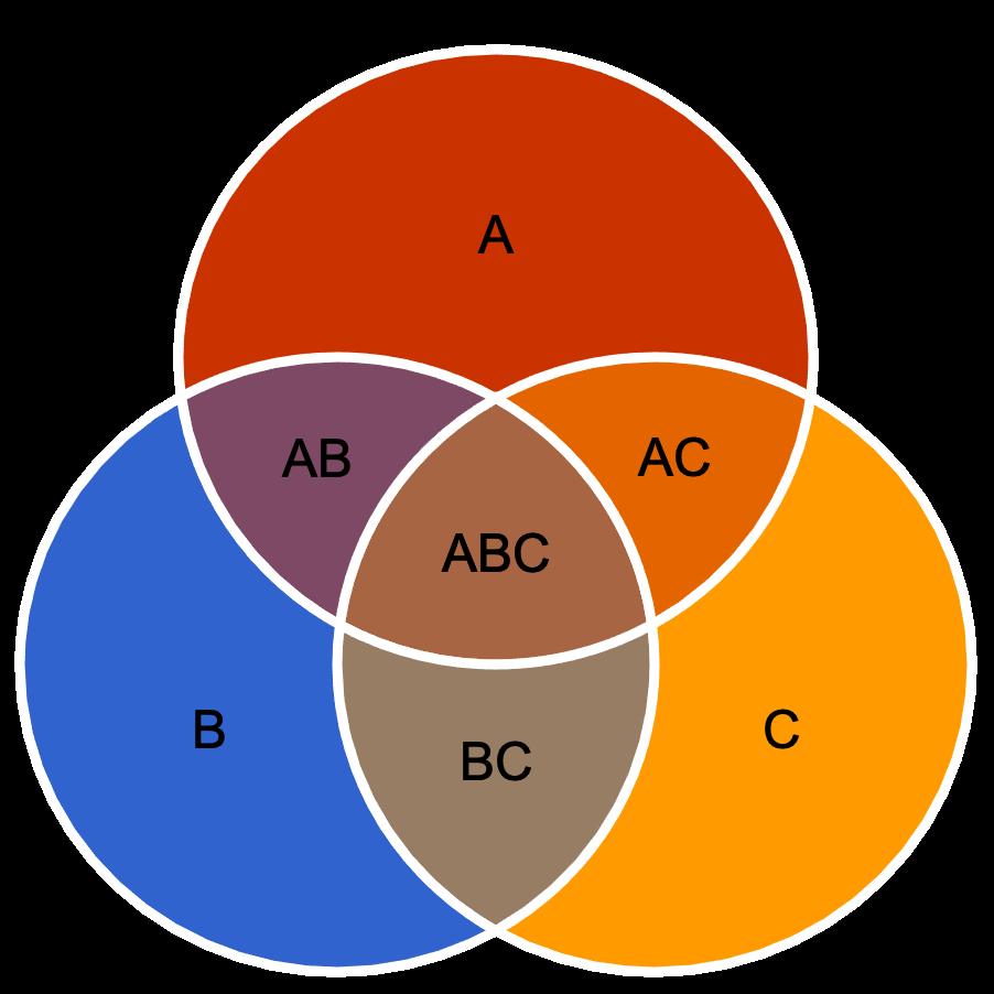 Diagrama de Venn : Novedades en Wolfram Language 12