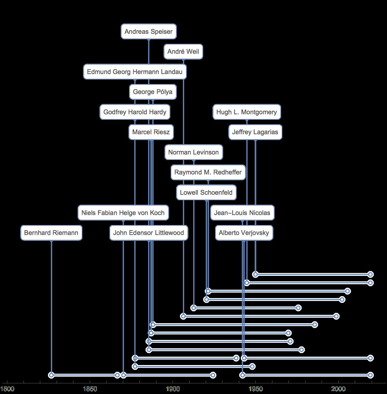 リーマン(Riemann)予想を調べる: Wolfram言語 12の新機能