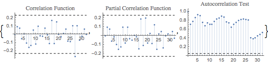 Investigate Time Series Model Residuals: New in Mathematica 10