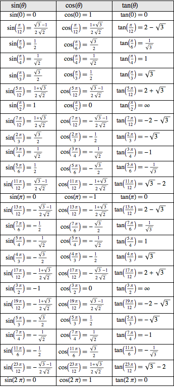 Display common trigonometric values new in mathematica 10 for Table mathematica