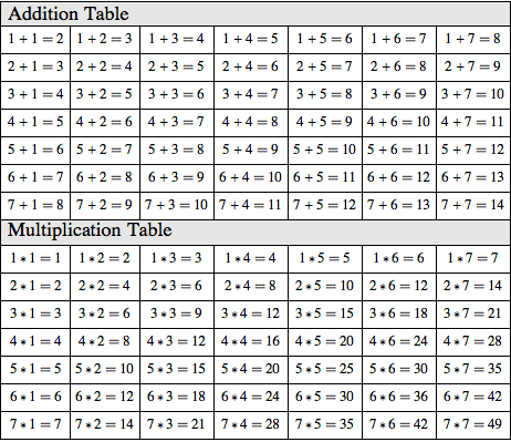 make addition and multiplication tables new in mathematica 10
