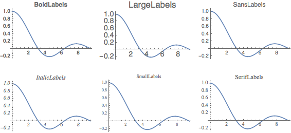 Labels colors and plot markers new in mathematica 10 ccuart Gallery