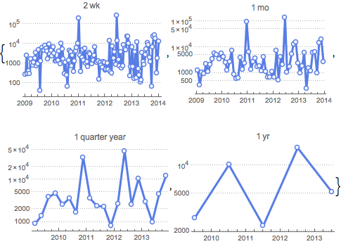 Compute Aggregated Statistics for a Time Series: New in Mathematica 10