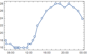 Represent Time Series Data with TimeSeries and EventSeries