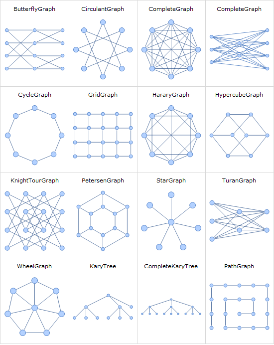 Parameterized Families of Graphs: New in Mathematica 8