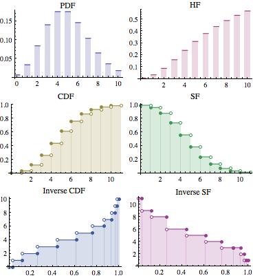 可视化离散单变量分布函数