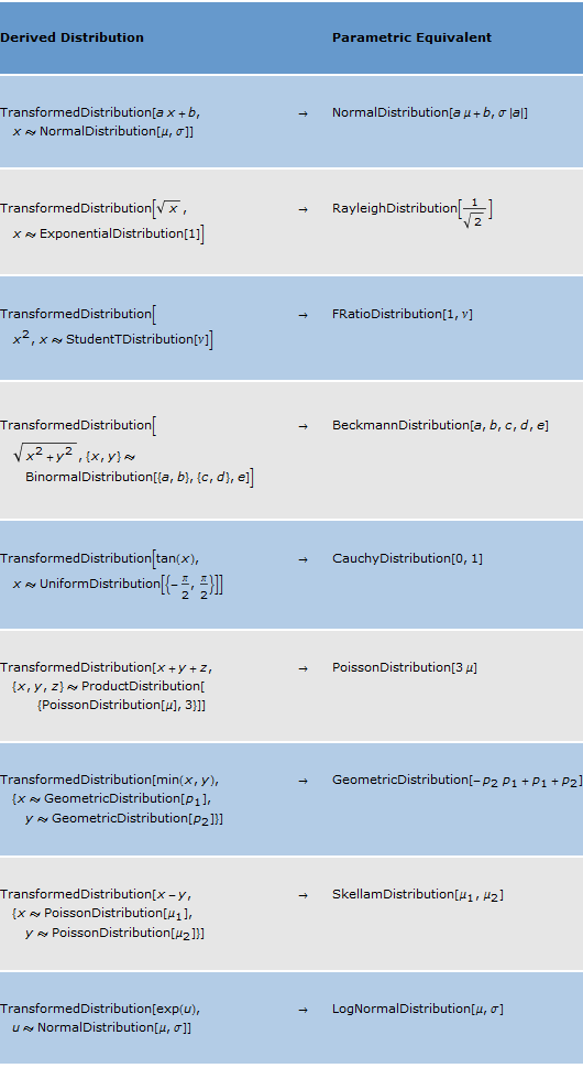 Prepare a table of special transformations new in for Table mathematica