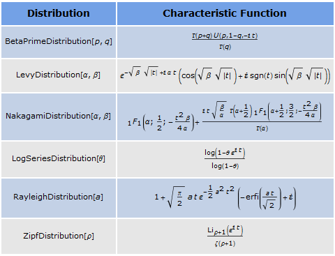 Find a Closed Form for the Characteristic Function: New in ...