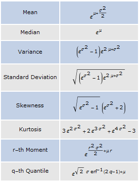 Study Dispersion And Location Measures.es on Probability And Statistics