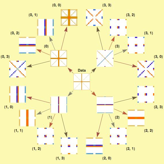 Wavelet Analysis: New in Mathematica 8