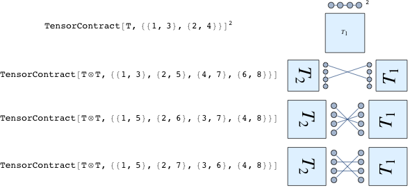 Tensor Canonicalization: New in Mathematica 9