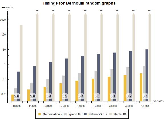 Table[First[ AbsoluteTiming[ RandomGraph[BernoulliGraphDistribution[d ...