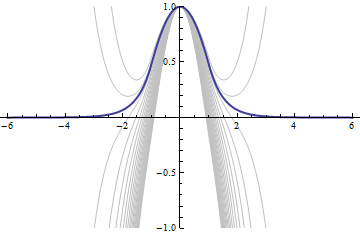 how to find the eigenfunctions