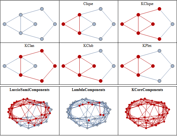 cliques and cohesive groups  new in mathematica 9