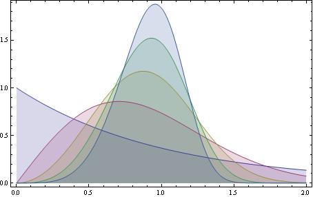 Built In Statistical Distributions
