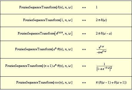 Compute discrete time fourier transforms - Table of fourier transform ...