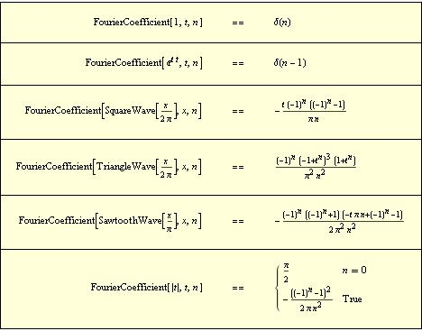 Generate Symbolic Fourier Coefficients