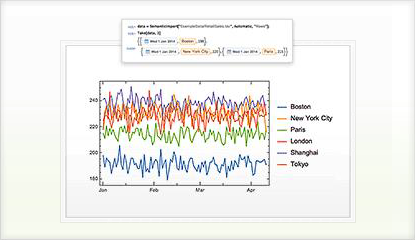 Wolfram and Mathematica Solutions for Data Science