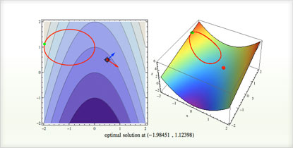 Wolfram and Mathematica Solutions for Operations Research