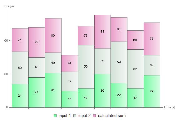 8-Bit Adder—SystemModeler Model