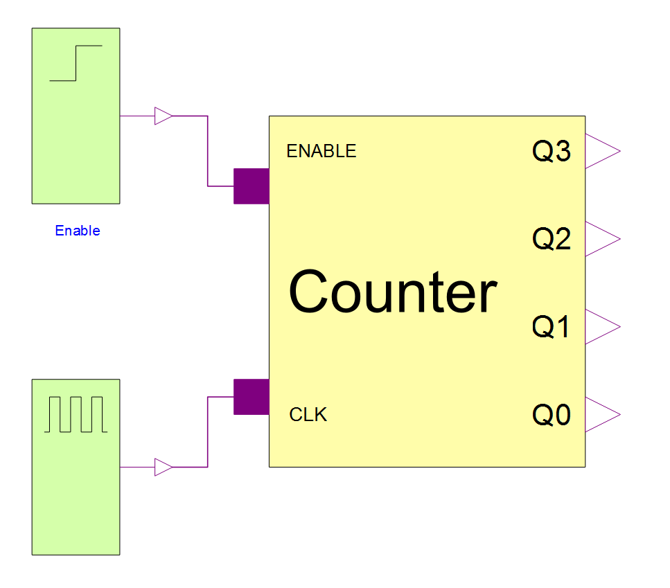 Binary Countersystemmodeler Model 4 Bit Counter Logic Diagram View Of The In Is Fed By A Clock Pulse And An Enable Signal That Tells When To Count Pause