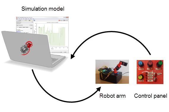 Arduino Robot Arm—SystemModeler Model