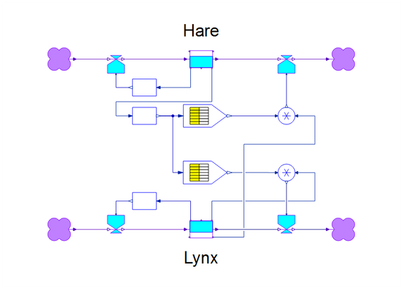 hare lynx interactively explore population dynamics systemmodeler model. Black Bedroom Furniture Sets. Home Design Ideas